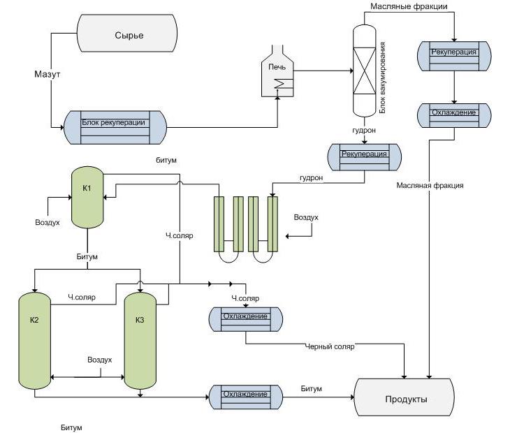 Принципиальная схема переработки мазута
