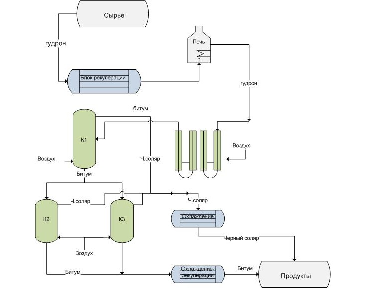 Схема установки битума