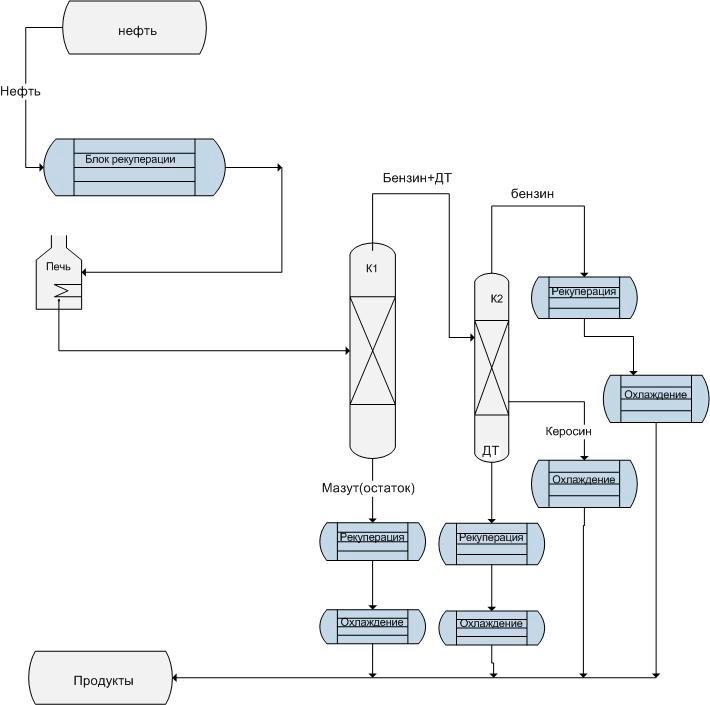 Блочная схема переработки и её