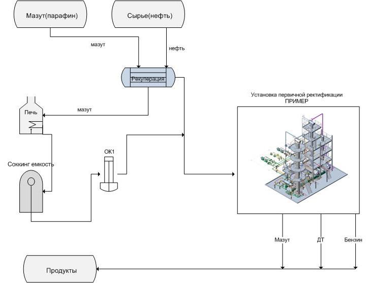Описание технологической схемы